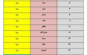 جدول رنگبندی وضعیت همهگیری کرونا در  شهرستانهای   آذربایجانشرقی (هفته اول اسفند)